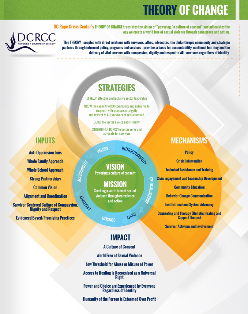 DCRCC-Theory-of-change